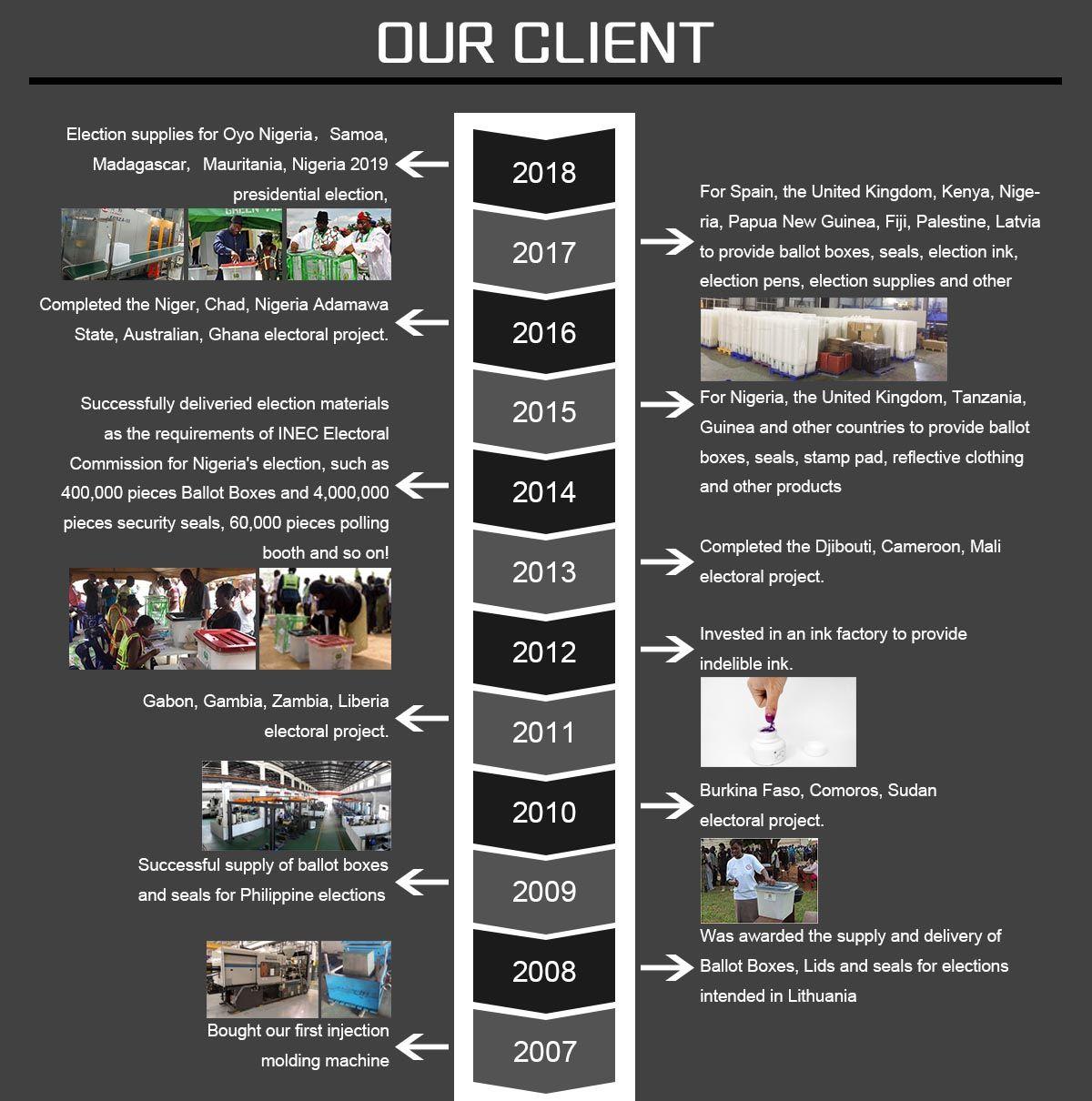 election-supplies-company-history-2
